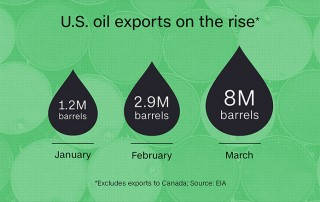 oil exports up